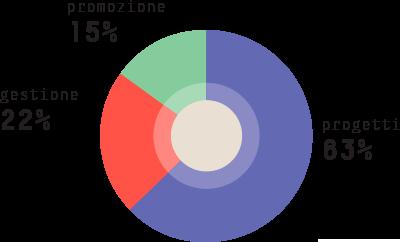 graficoCosti2014